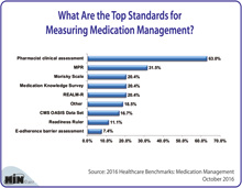 What Are the Top Standards for Measuring Medication Management?