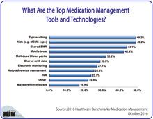 What Are the Top Medication Management Tools and Technologies?
