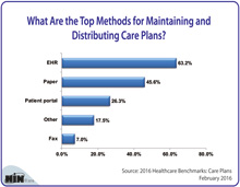 What Are the Top Methods for Maintaining and Distributing Care Plans?
