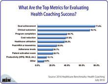 What Are the Top Metrics for Evaluating Health Coaching Success?