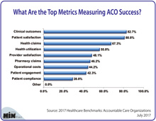 What Are the Top Metrics Measuring ACO Success?