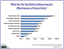 What Are the Top Metrics Measuring the Effectiveness of Home Visits?