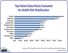 Top Patient Data Points Evaluated for Health Risk Stratification