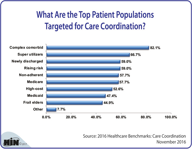 Healthcare Intelligence Network - What Are the Top Patient Populations Targeted for Care Coordination?