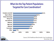 What Are the Top Patient Populations Targeted for Care Coordination?