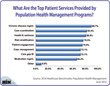Top Patient Services Provided by Population Health Management Programs