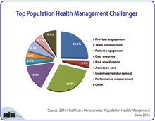 Top Population Health Management Challenges