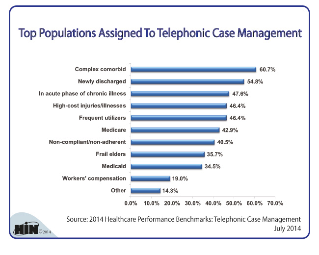 Healthcare Intelligence Network - Top Populations Assigned to Telephonic Case Management