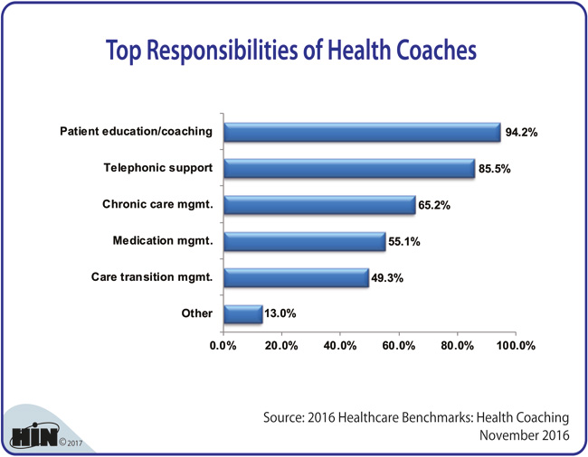 Healthcare Intelligence Network - Top Responsibilities of Health Coaches