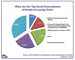 What Are the Top Social Determinants of Health Screening Tools?