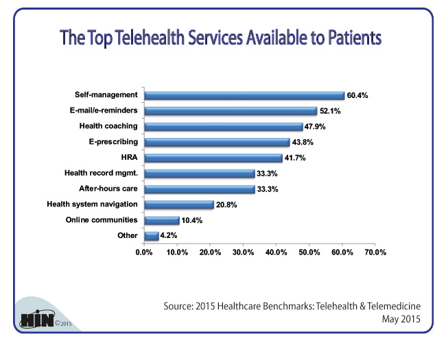 Healthcare Intelligence Network- What Are the Top Telehealth Services Available to Patients?