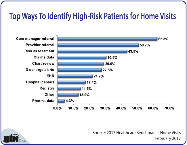 Healthcare Intelligence Network - Top Ways To Identify High-Risk Patients for Home Visits