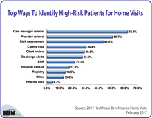 Top Ways To Identify High-Risk Patients for Home Visits