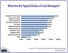 What Are the Typical Duties of Case Managers?