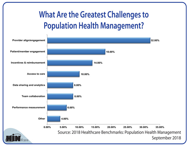 Healthcare Intelligence Network - What Are the Greatest Challenges to Population Health Management?