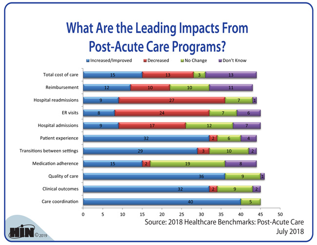Healthcare Intelligence Network - What Are the Leading Impacts From Post-Acute Care Programs?