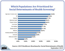 Patient Populations Prioritized for Social Determinants of Health Screening