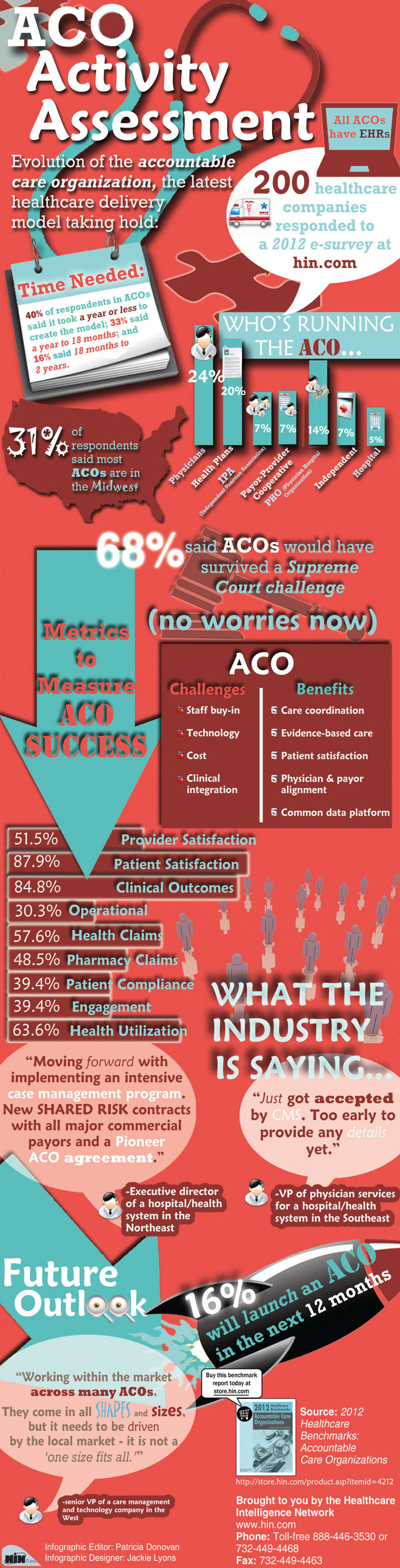 ACO Activity Assessment