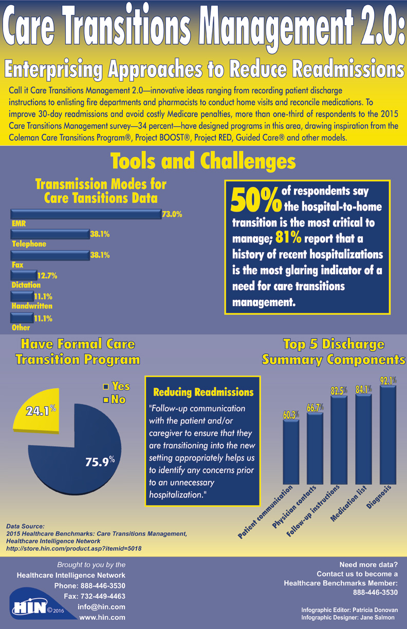 Care Transitions Management 2.0: Enterprising Approaches to Reduce Readmissions