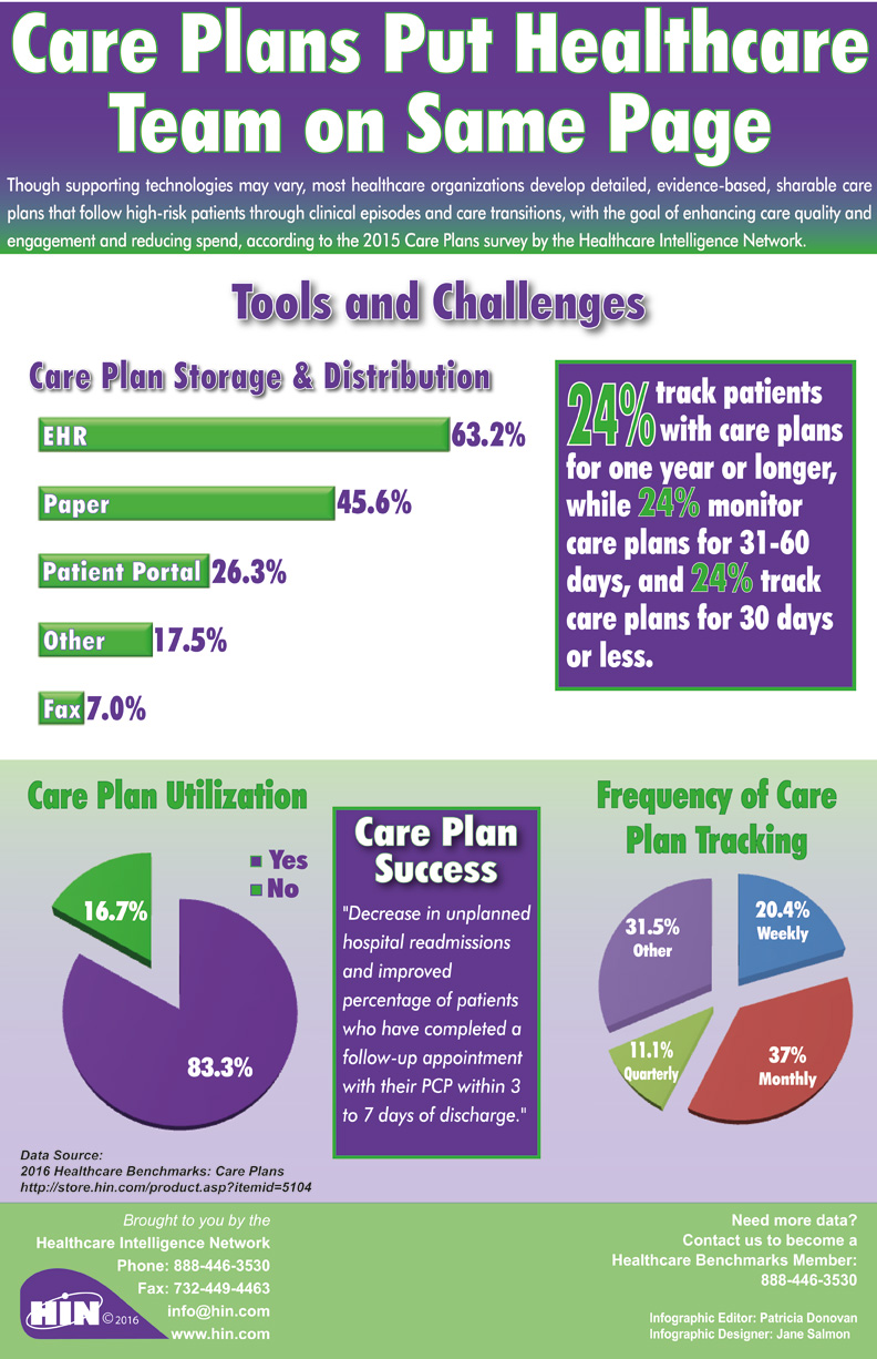 Care Plans Put Healthcare Team on Same Page