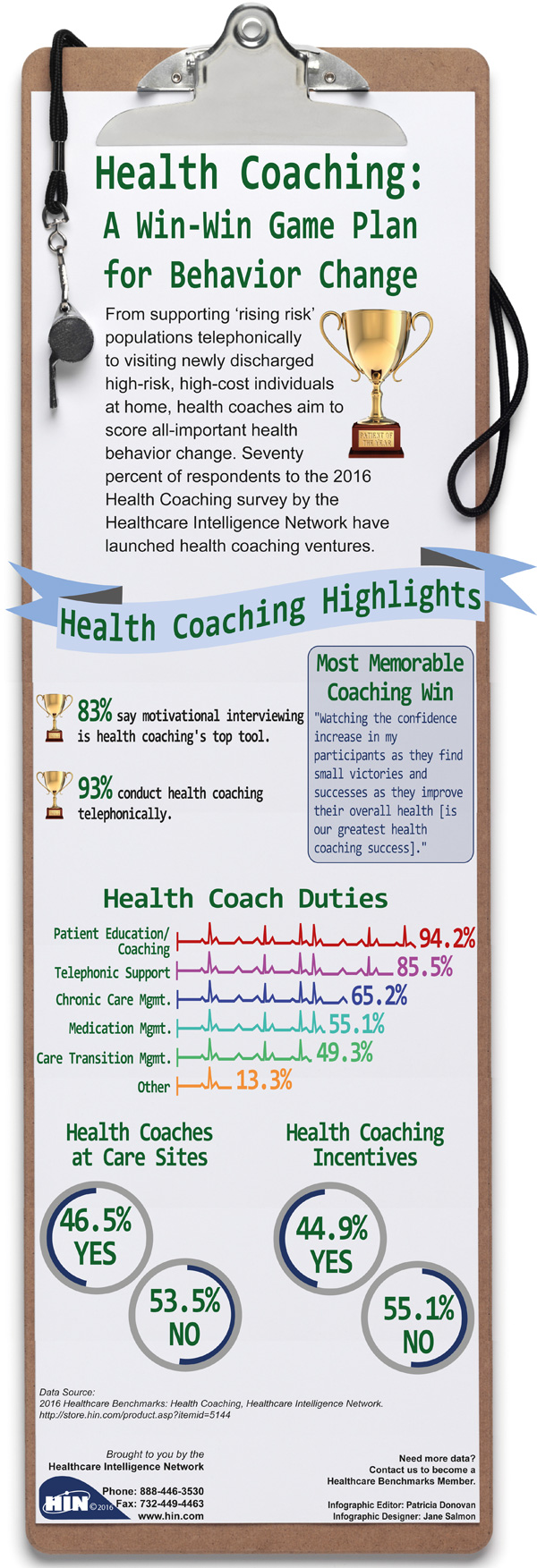 Health Coaching: A Win-Win Game Plan for Behavior Change