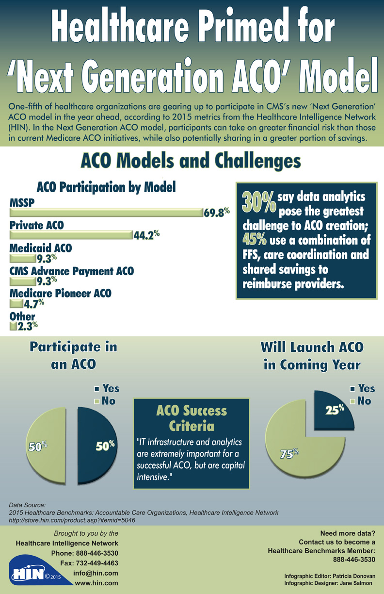 Healthcare Primed for Next Generation ACO Model