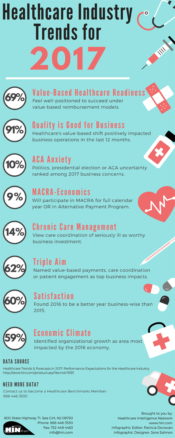 Healthcare Industry Trends for 2017