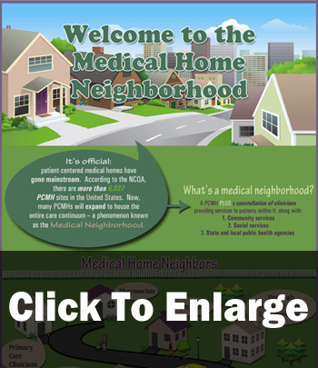 The Medical Home Neighborhood