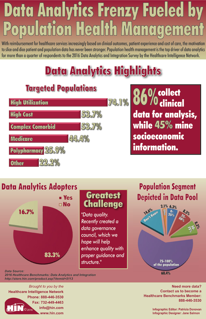 Data Analytics Frenzy Fueled by Population Health Management