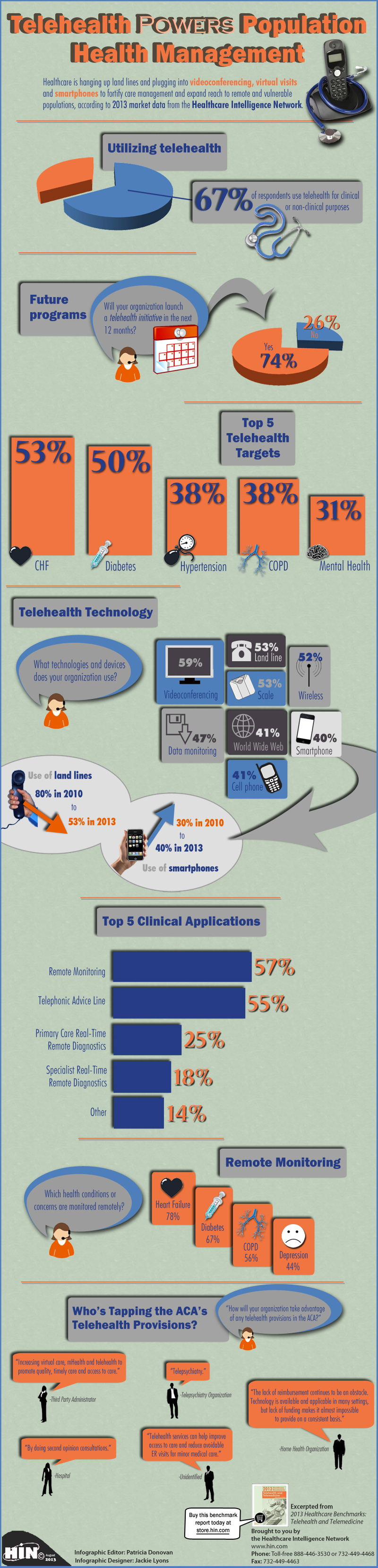 Telehealth Measures Population Health Management