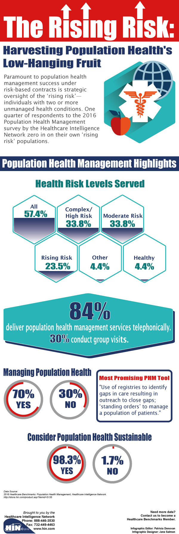 The Rising Risk: Harvesting Population Health's Low-Hanging Fruit