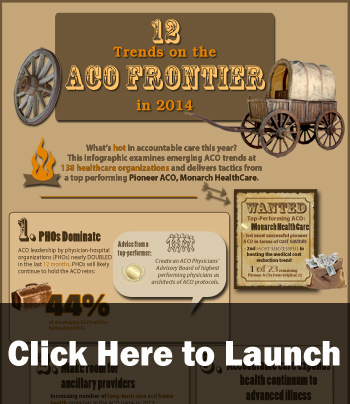 12 Trends on the ACO Frontier in 2014